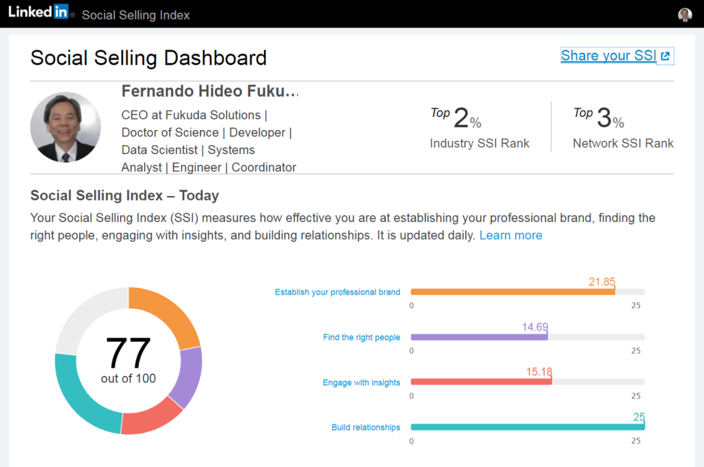 Prof. Dr. Eng. Fernando Hideo Fukuda's Social Selling Index is 77 on LinkedIn.
